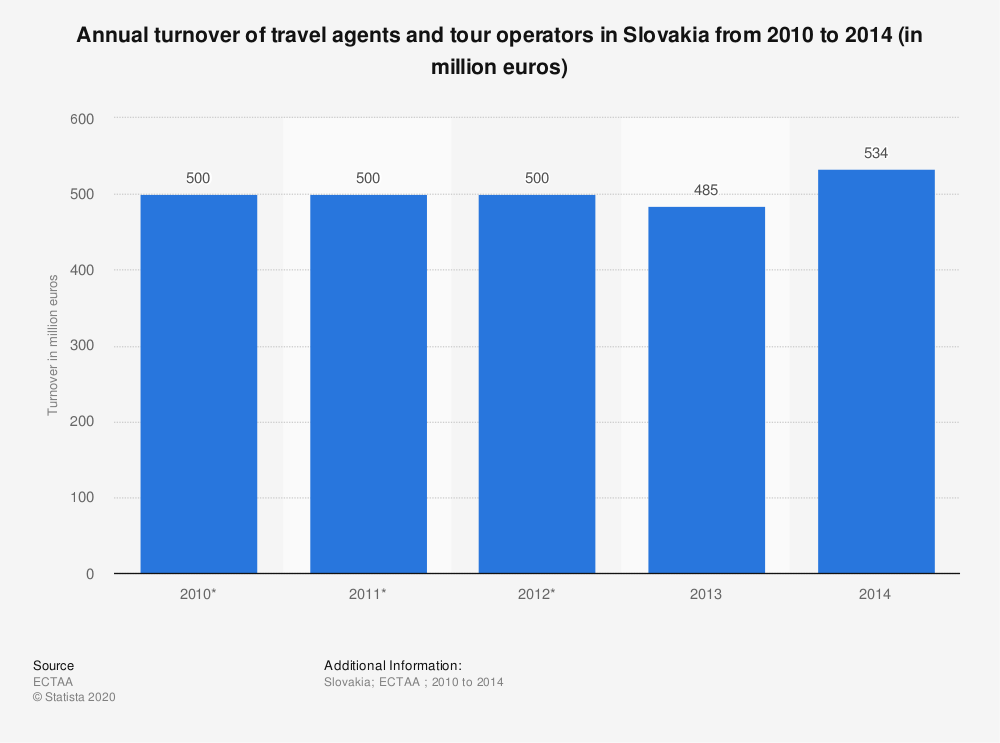 Statistic: Annual turnover of travel agents and tour operators in Slovakia from 2010 to 2014 (in million euros) | Statista