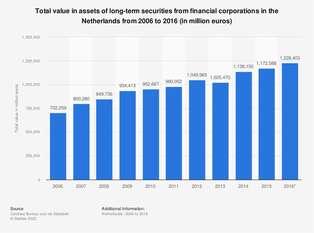 Statistic: Total value in assets of long-term securities from financial corporations in the Netherlands from 2006 to 2016 (in million euros) | Statista