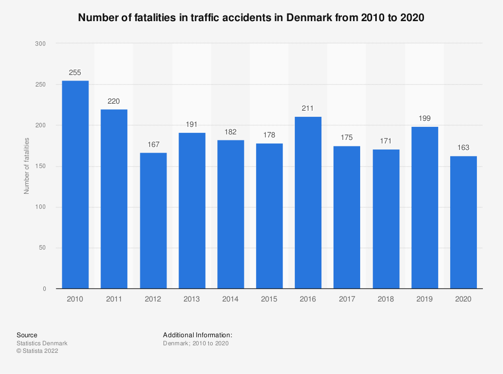 Statistic: Number of fatalities in traffic accidents in Denmark from 2009 to 2019 | Statista