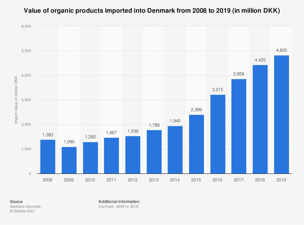 Statistic: Value of organic products imported into Denmark from 2008 to 2018 (in million DKK) | Statista