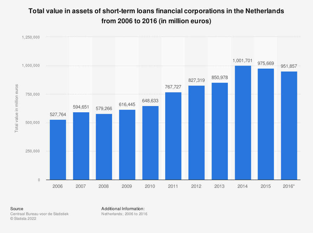 Statistic: Total value in assets of short-term loans financial corporations in the Netherlands from 2006 to 2016 (in million euros) | Statista