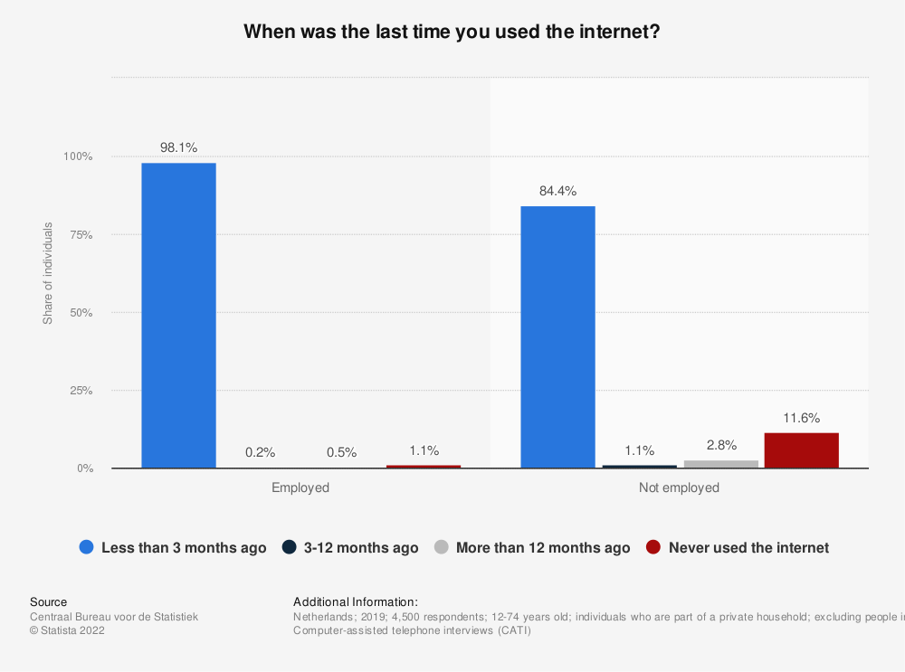 Statistic: When was the last time you used the internet? | Statista