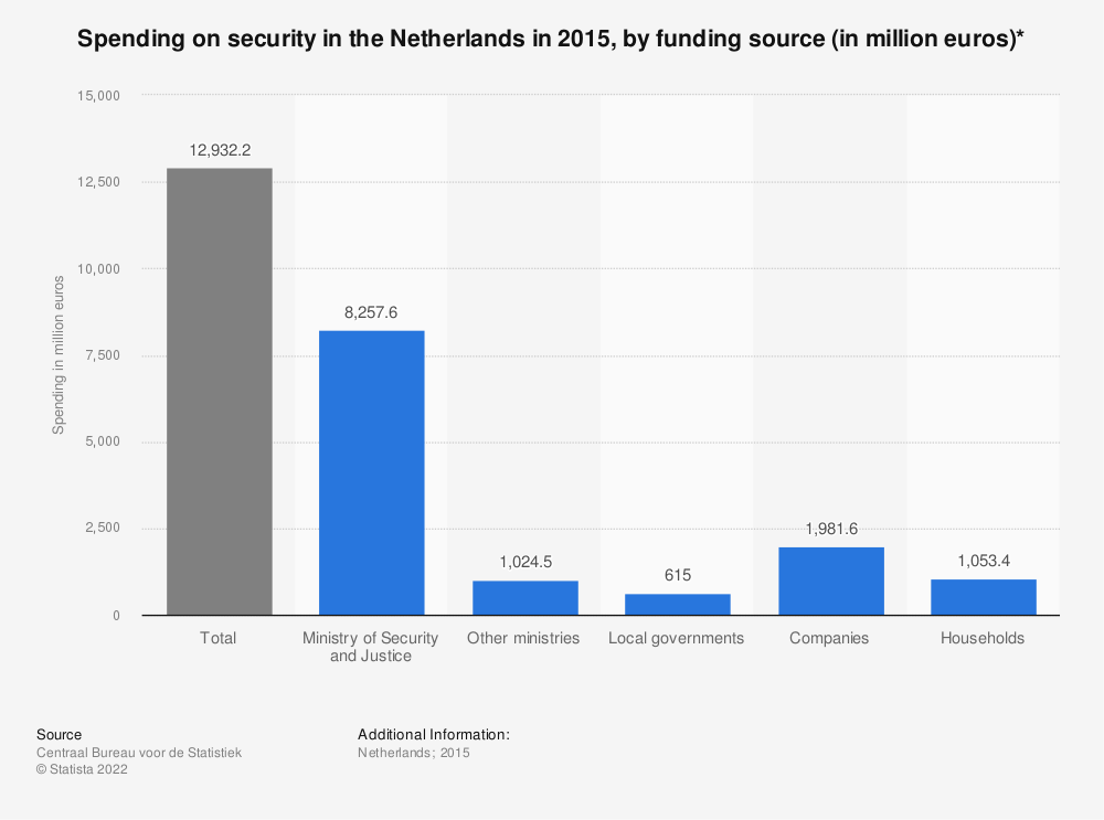 Statistic: Spending on security in the Netherlands in 2015, by funding source (in million euros)* | Statista