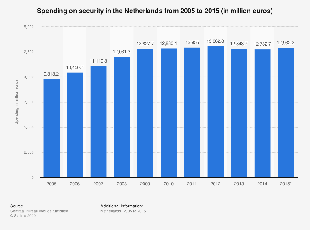Statistic: Spending on security in the Netherlands from 2005 to 2015 (in million euros) | Statista