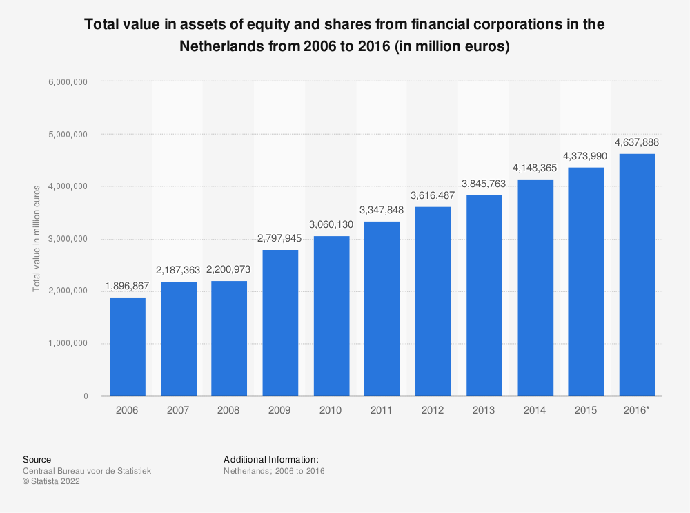 Statistic: Total value in assets of equity and shares from financial corporations in the Netherlands from 2006 to 2016 (in million euros) | Statista