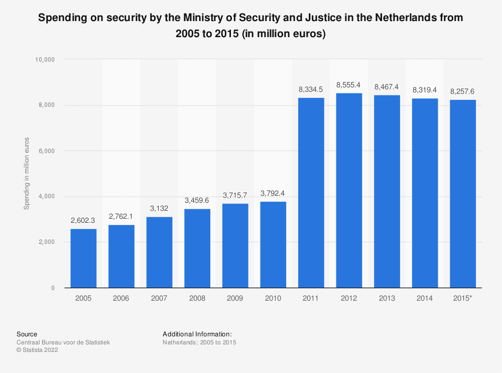 Statistic: Spending on security by the Ministry of Security and Justice in the Netherlands from 2005 to 2015 (in million euros) | Statista