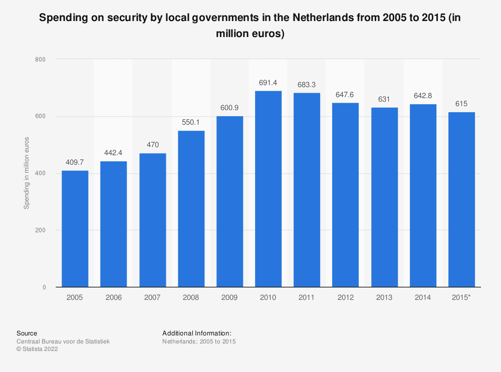 Statistic: Spending on security by local governments in the Netherlands from 2005 to 2015 (in million euros)   Statista
