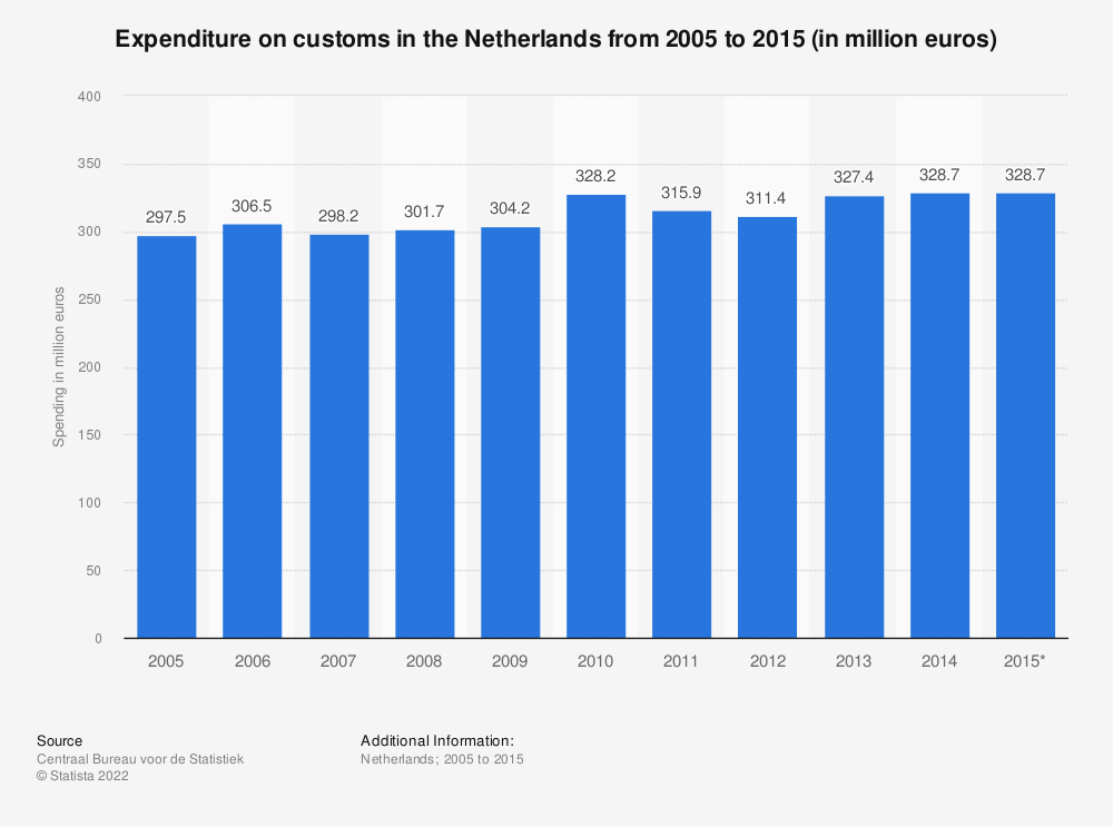 Statistic: Expenditure on customs in the Netherlands from 2005 to 2015 (in million euros) | Statista