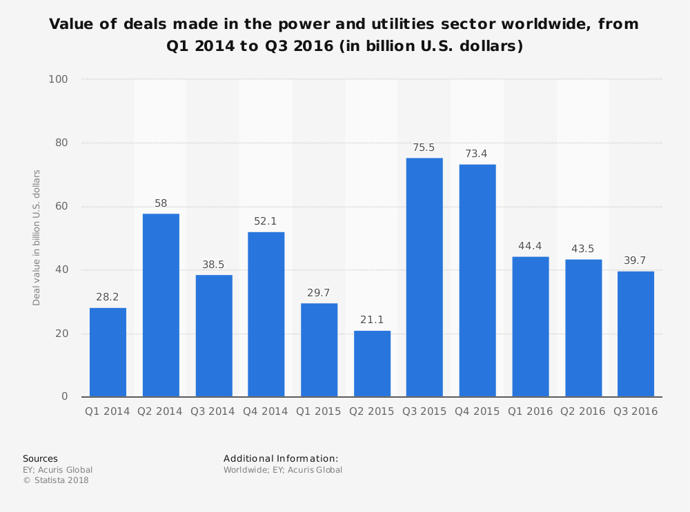 Statistic: Value of deals made in the power and utilities sector worldwide, from Q1 2014 to Q3 2016 (in billion U.S. dollars) | Statista
