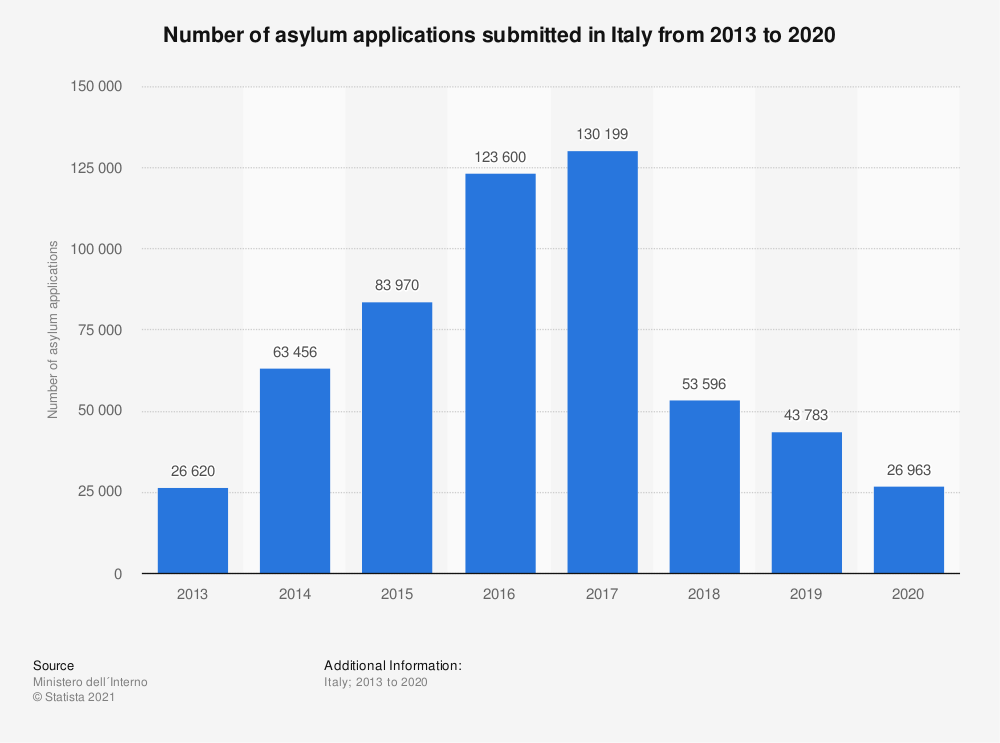 Statistic: Number of asylum applications submitted in Italy from 2013 to 2018 | Statista