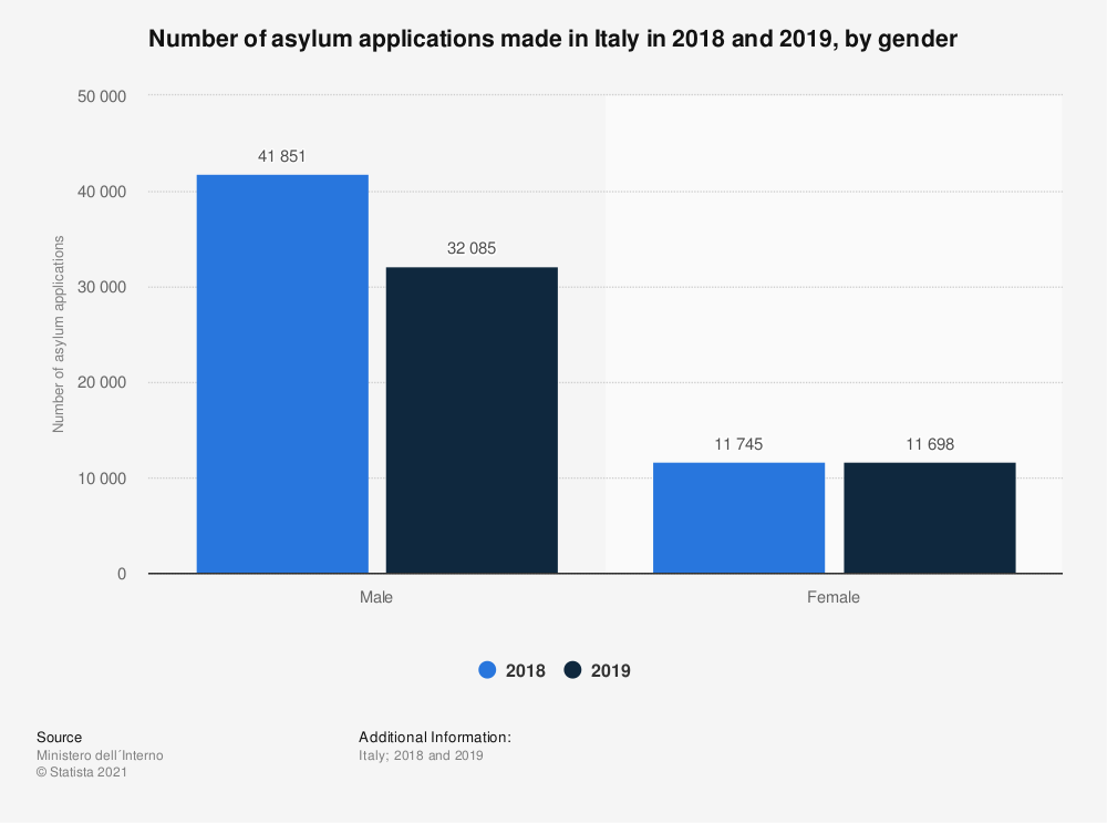 Statistic: Number of asylum applications made in Italy in 2018 and 2019, by gender | Statista