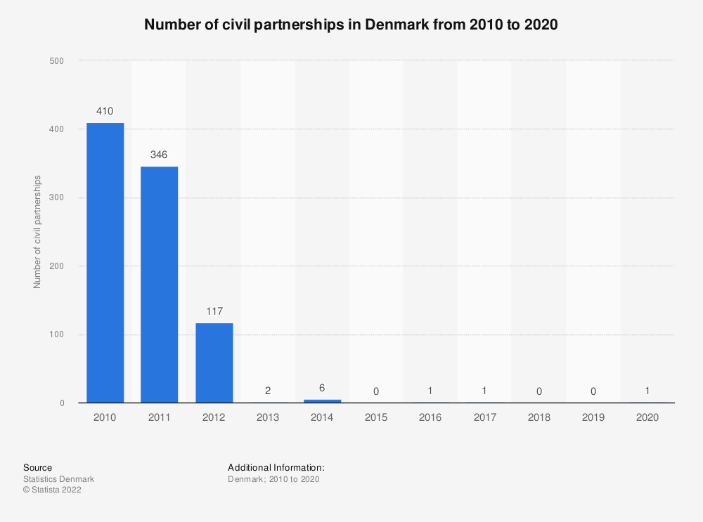Statistic: Number of civil partnerships in Denmark from 2007 to 2017 | Statista