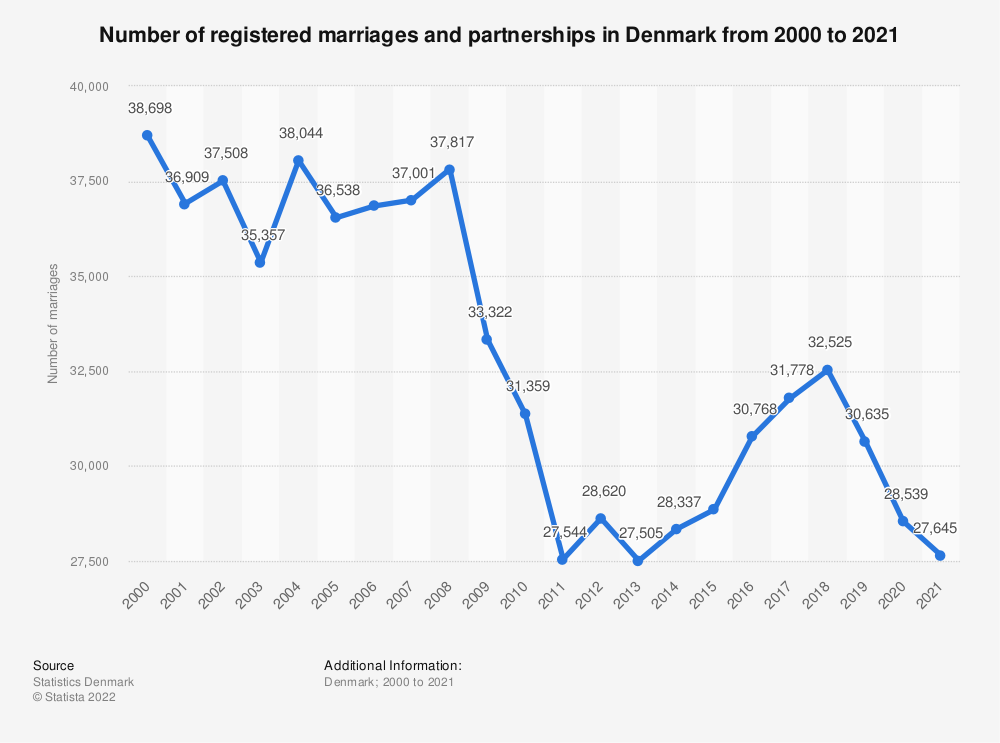 Statistic: Number of registered marriages in Denmark from 2006 to 2019 | Statista