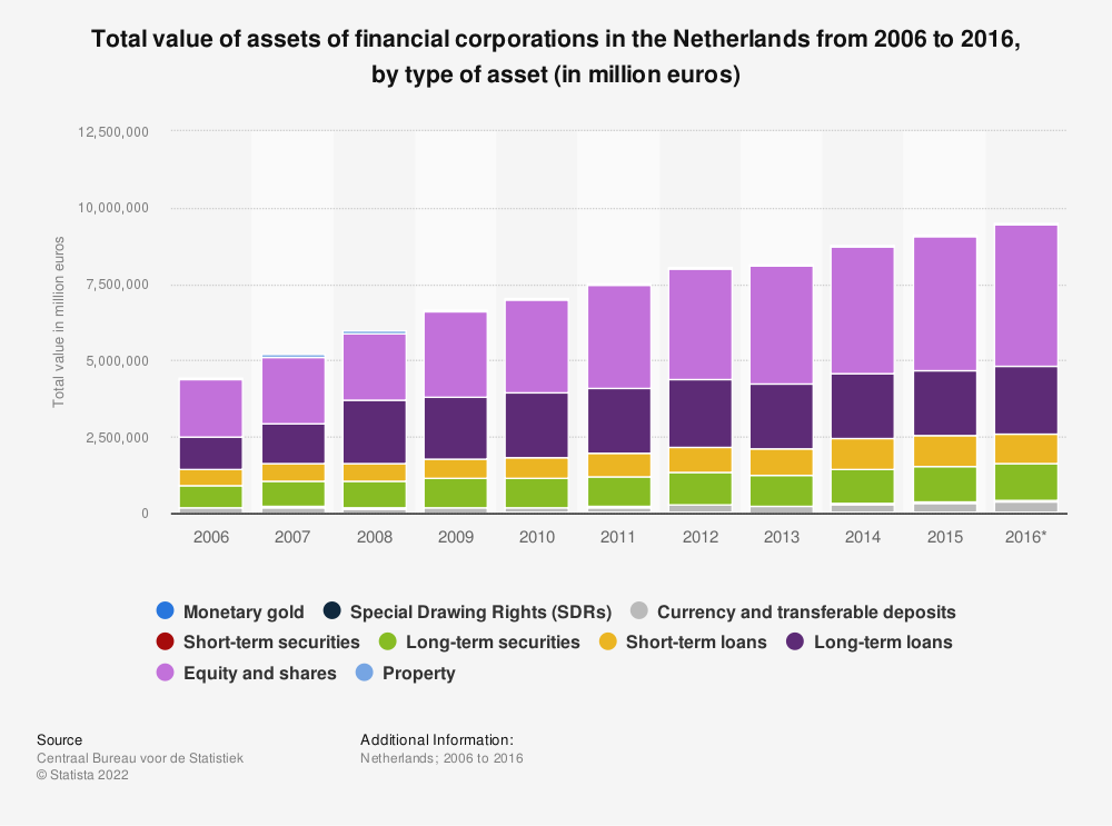 Statistic: Total value of assets of financial corporations in the Netherlands from 2006 to 2016, by type of asset (in million euros)   Statista