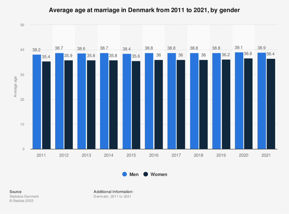 Statistic: Average age at marriage in Denmark from 2009 to 2019, by gender | Statista