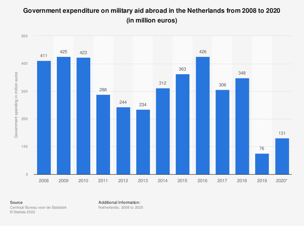Statistic: Government expenditure on military aid abroad in the Netherlands from 2007 to 2017 (in million euros) | Statista