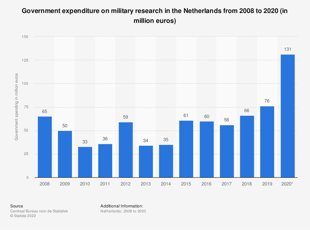 Statistic: Government expenditure on military research in the Netherlands from 2007 to 2017 (in million euros) | Statista