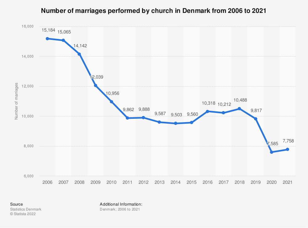 Statistic: Number of marriages performed by church in Denmark from 2008 to 2018 | Statista
