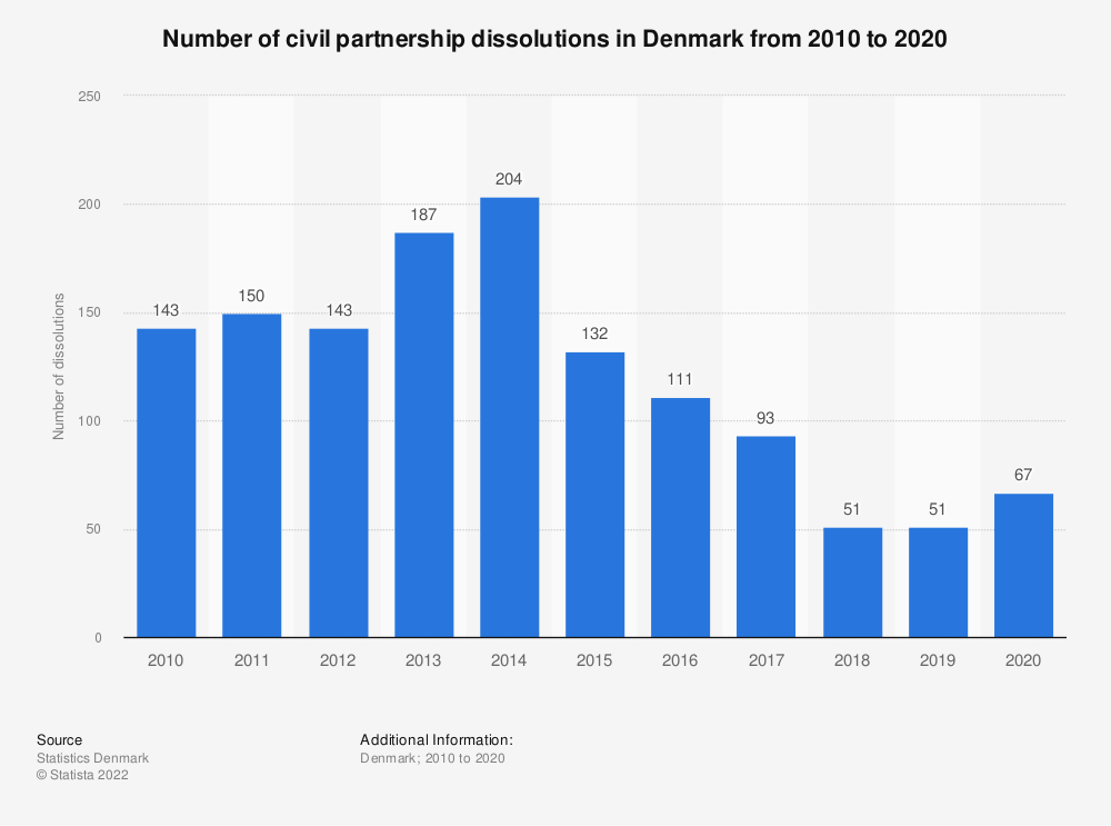 Statistic: Number of civil partnership dissolutions in Denmark from 2008 to 2018 | Statista