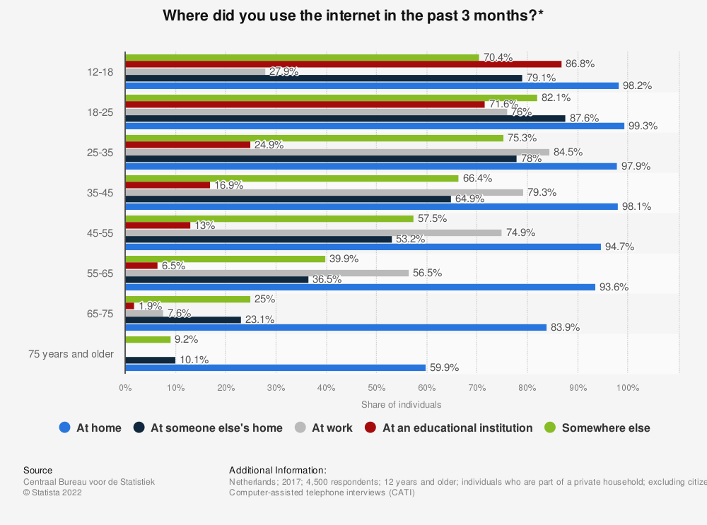Statistic: Where did you use the internet in the past 3 months?* | Statista