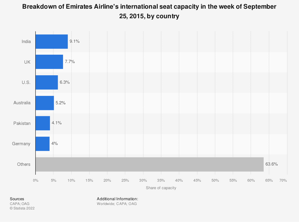 Statistic: Breakdown of Emirates Airline's international seat capacity in the week of September 25, 2015, by country | Statista