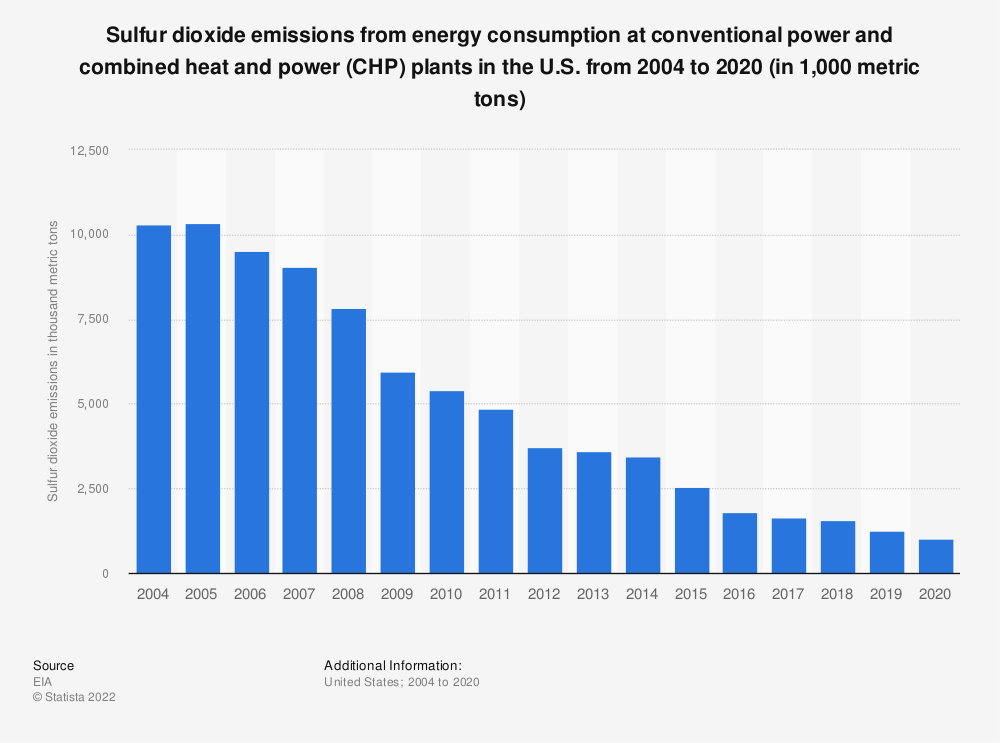 Statistic: Sulfur dioxide emissions from energy consumption at conventional power/combined-heat-and-power plants in the U.S. from 2004 to 2017 (in 1,000 metric tons) | Statista