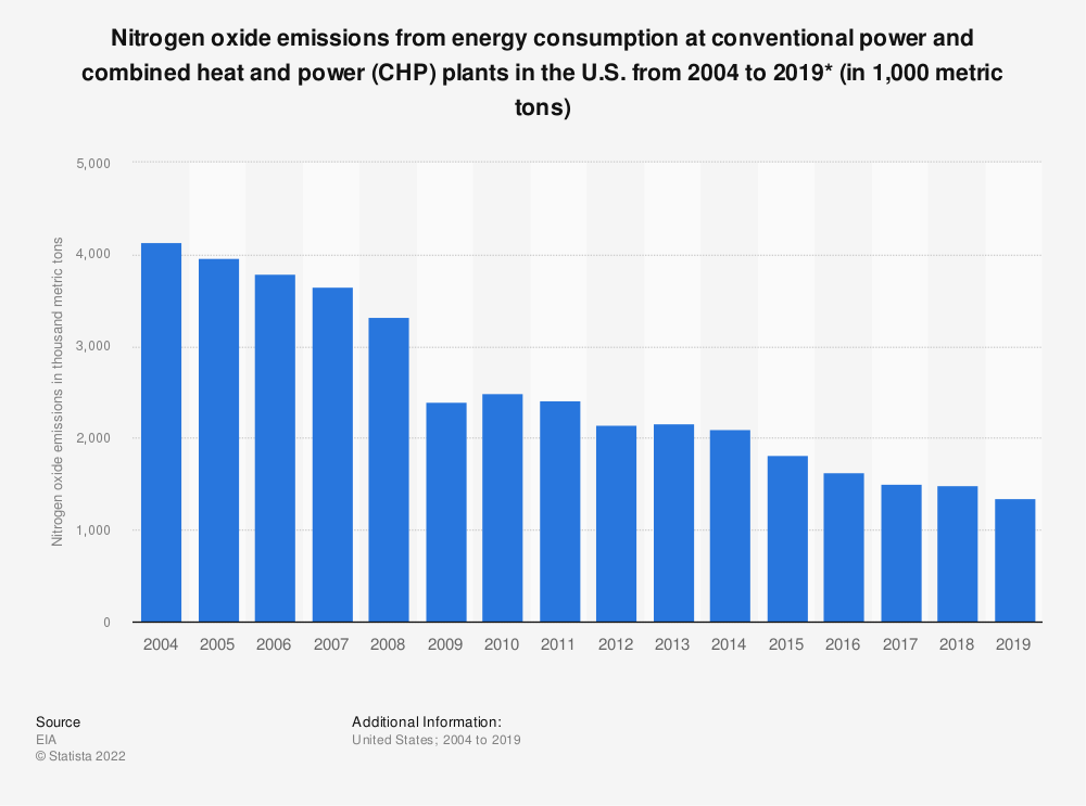 Statistic: Nitrogen oxide emissions from energy consumption at conventional/combined-heat-and-power plants in the U.S. from 2004 to 2017 (in 1,000 metric tons) | Statista