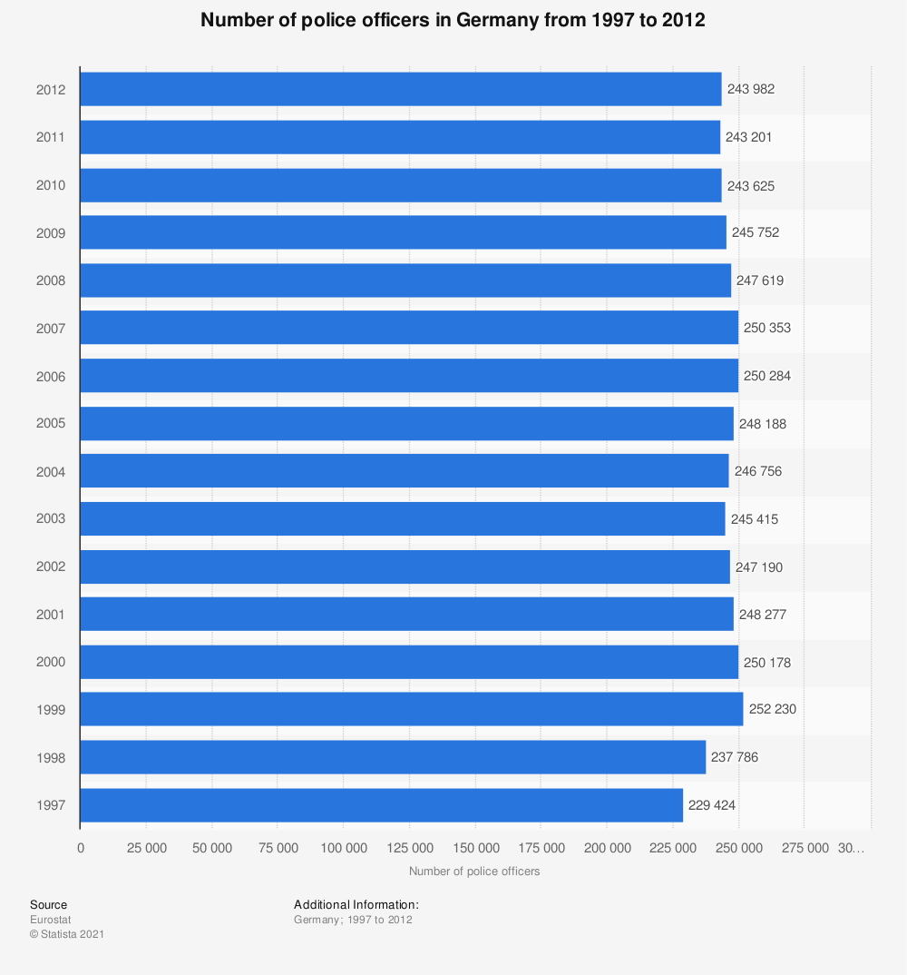 Statistic: Number of police officers in Germany from 1997 to 2012 | Statista