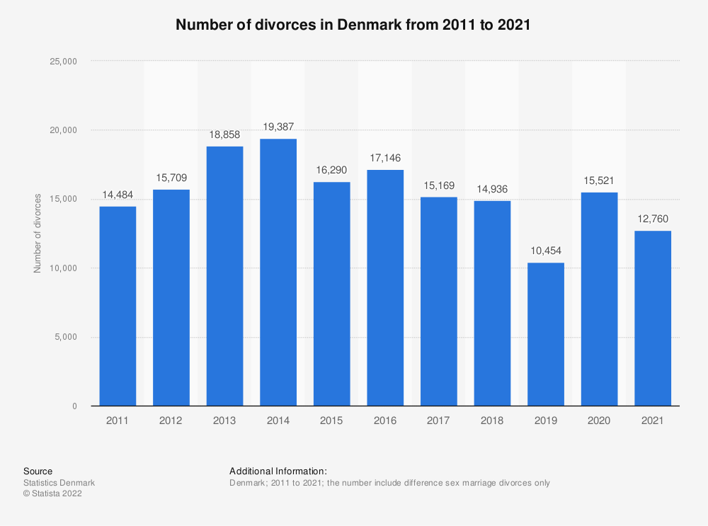 Statistic: Number of divorces in Denmark from 2007 to 2017 | Statista