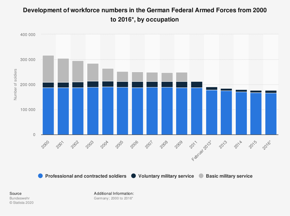 Statistic: Development of workforce numbers in the German Federal Armed Forces from 2000 to 2016*, by occupation | Statista