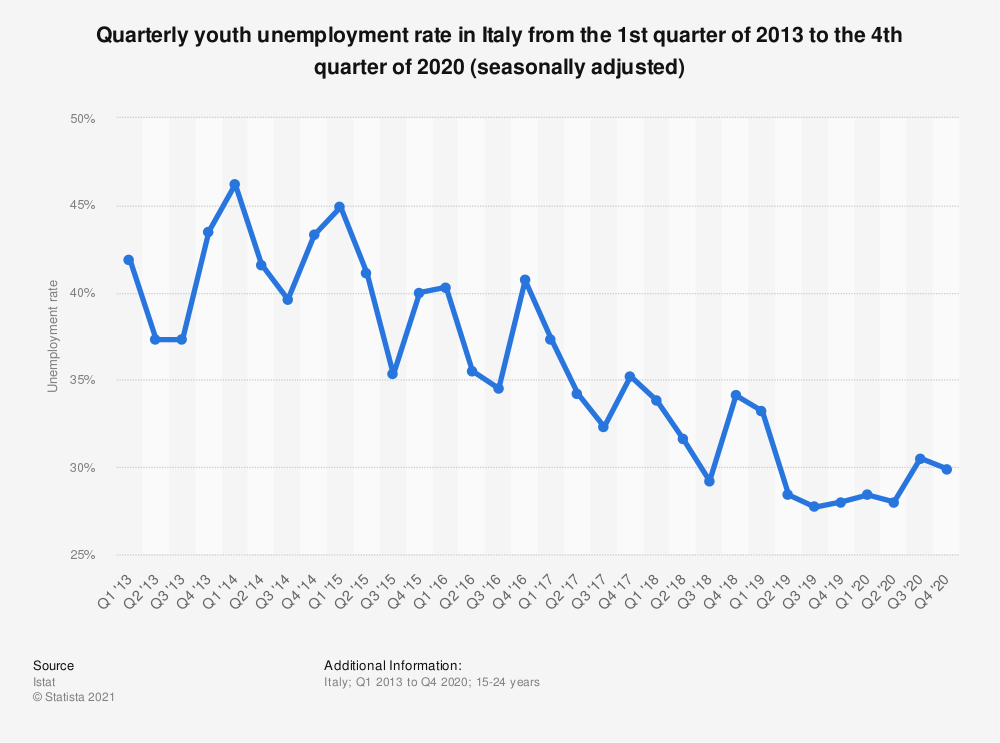 Statistic: Quarterly youth unemployment rate in Italy from the 1st quarter of 2013 to the 4th quarter of 2020 (seasonally adjusted) | Statista
