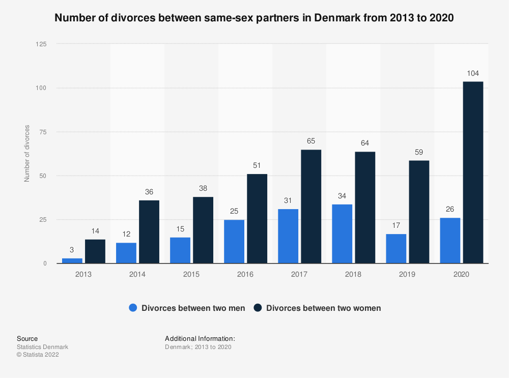 Statistic: Number of divorces between same-sex partners in Denmark from 2013 to 2017 | Statista
