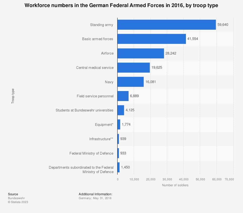 Statistic: Workforce numbers in the German Federal Armed Forces in 2016, by troop type | Statista