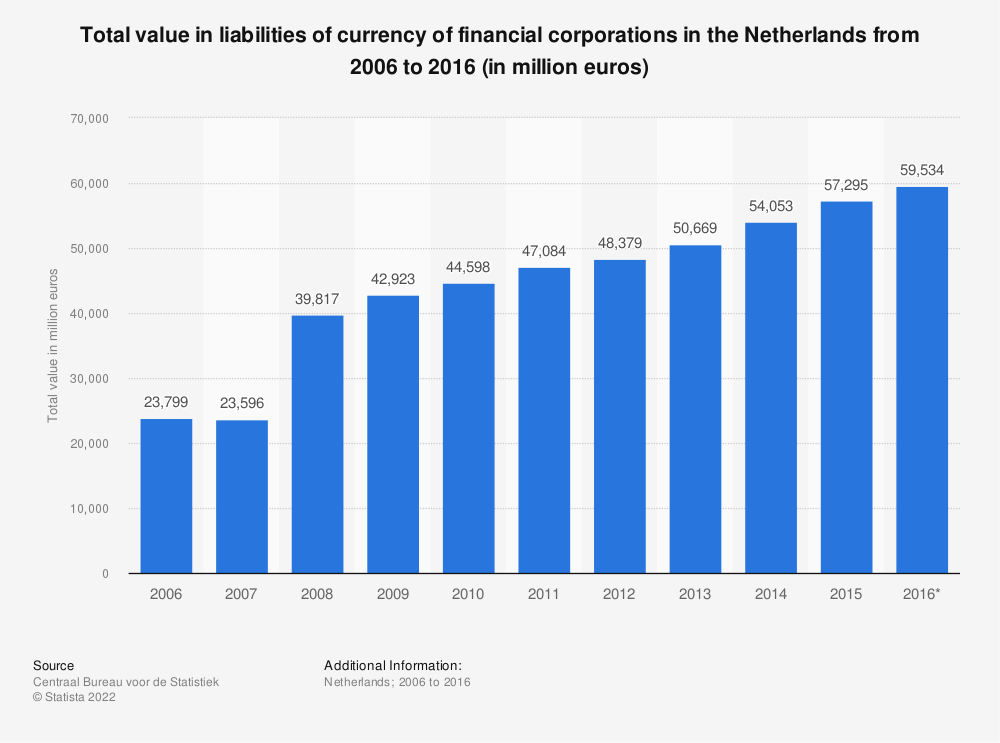 Statistic: Total value in liabilities of currency of financial corporations in the Netherlands from 2006 to 2016 (in million euros) | Statista