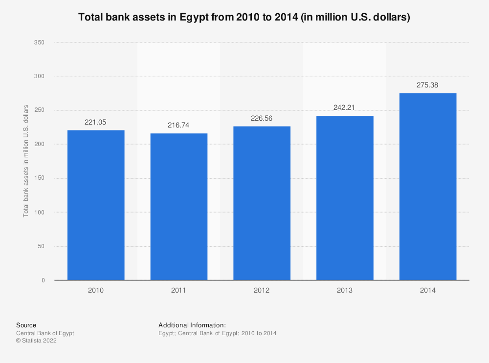 Statistic: Total bank assets in Egypt from 2010 to 2014 (in million U.S. dollars) | Statista