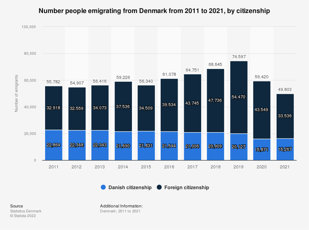 Statistic: Number people emigrating from Denmark from 2009 to 2019, by citizenship | Statista