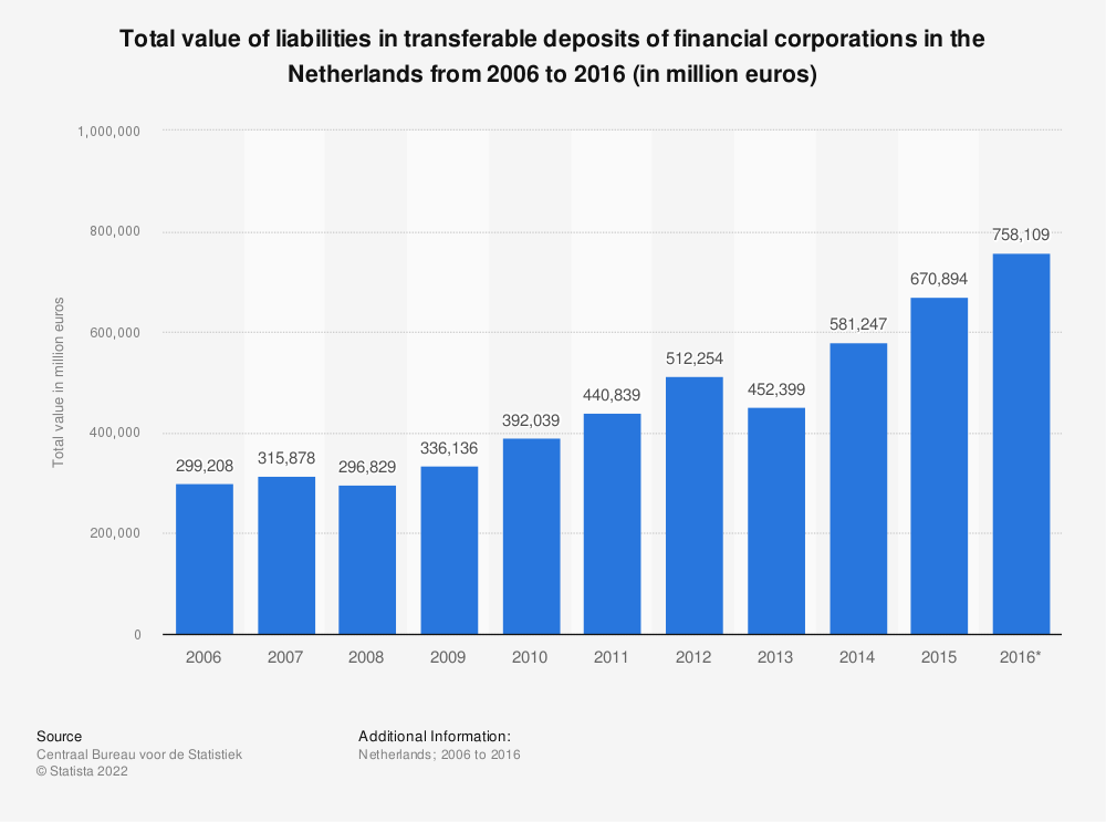 Statistic: Total value of liabilities in transferable deposits of financial corporations in the Netherlands from 2006 to 2016 (in million euros) | Statista