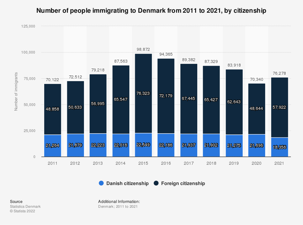 Statistic: Number of immigrants in Denmark from 2008 to 2018 | Statista