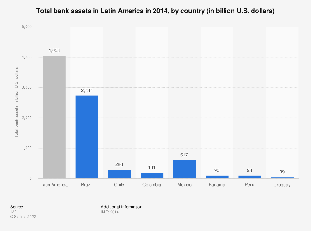 Statistic: Total bank assets in Latin America in 2014, by country (in billion U.S. dollars) | Statista