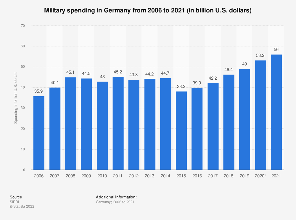 Statistic: Military spending in Germany from 2001 to 2018 (in billion US dollars*) | Statista