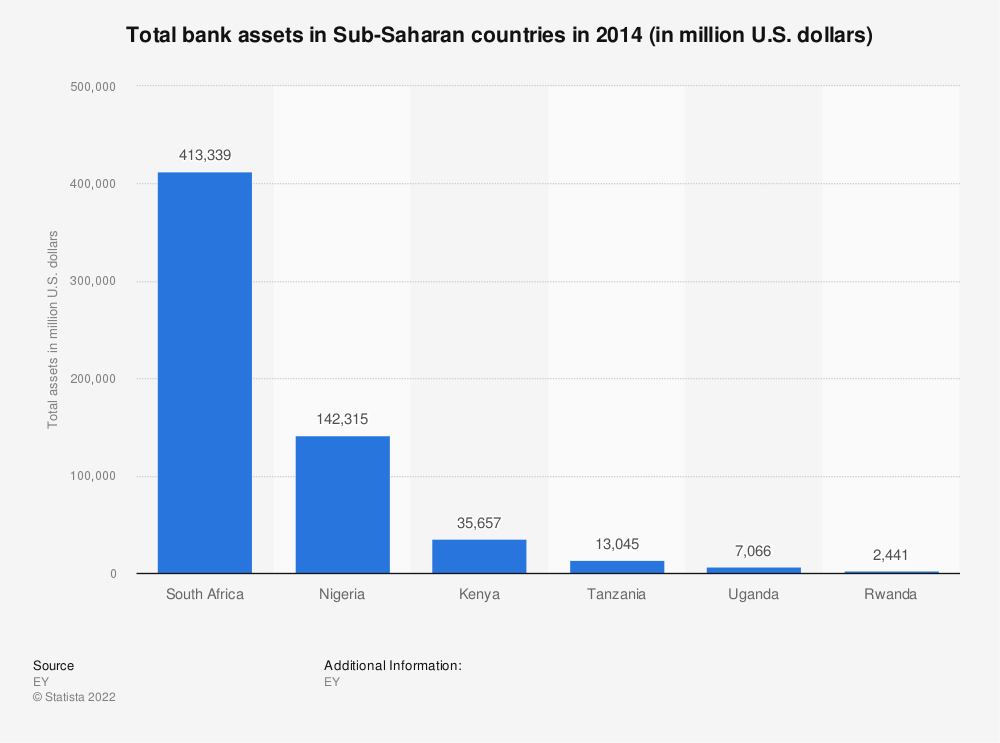 Statistic: Total bank assets in Sub-Saharan countries in 2014 (in million U.S. dollars) | Statista