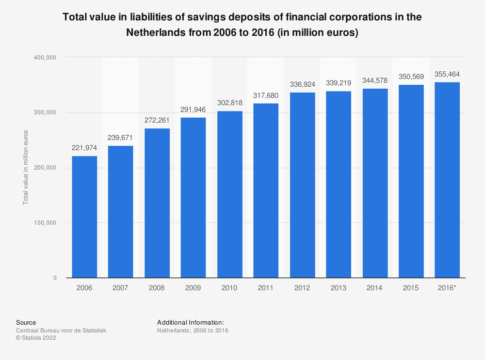 Statistic: Total value in liabilities of savings deposits of financial corporations in the Netherlands from 2006 to 2016 (in million euros) | Statista