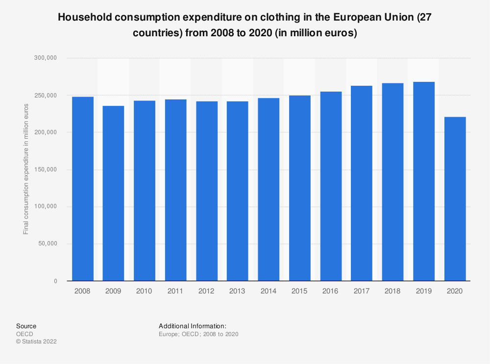 Statistic: Household consumption expenditure on clothing in the European Union (28 countries) from 2008 to 2016 (in million euros) | Statista