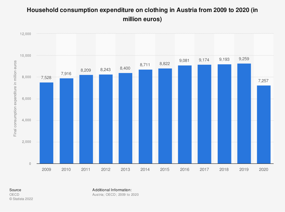 Statistic: Household consumption expenditure on clothing in Austria from 2008 to 2019 (in million euros) | Statista
