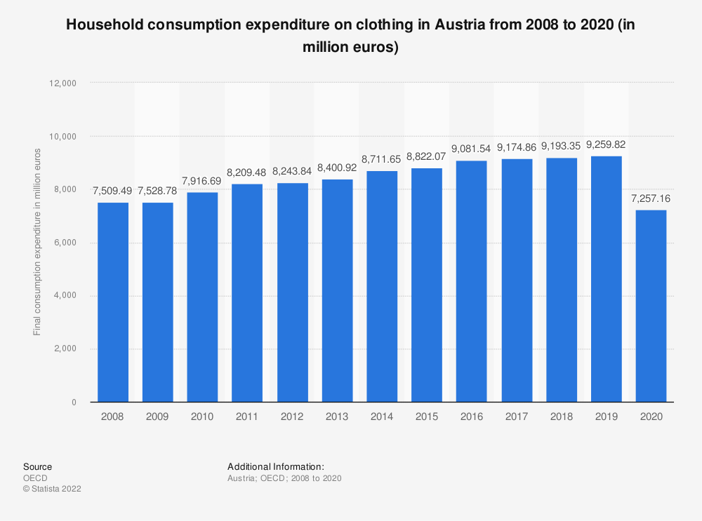 Statistic: Household consumption expenditure on clothing in Austria from 2008 to 2016 (in million euros) | Statista