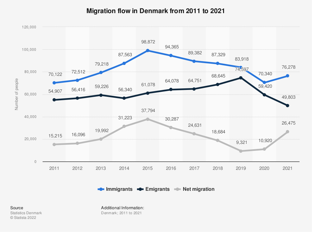 Statistic: Migration flow in Denmark from 2008 to 2018 | Statista