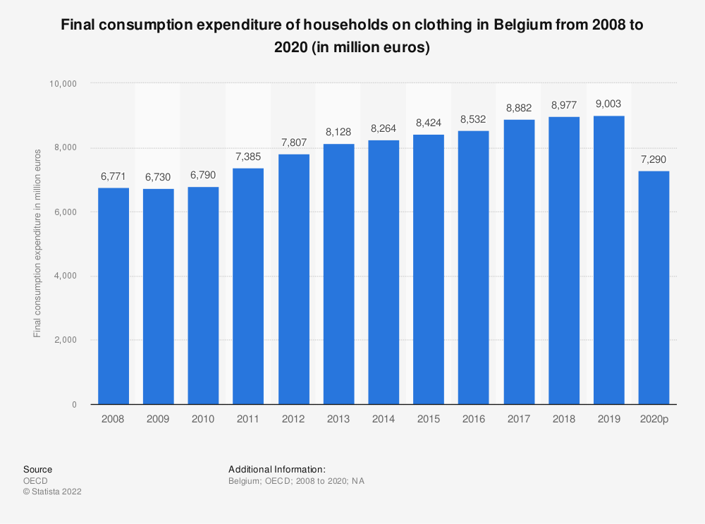 Statistic: Final consumption expenditure of households on clothing in Belgium from 2008 to 2017 (in million euros) | Statista