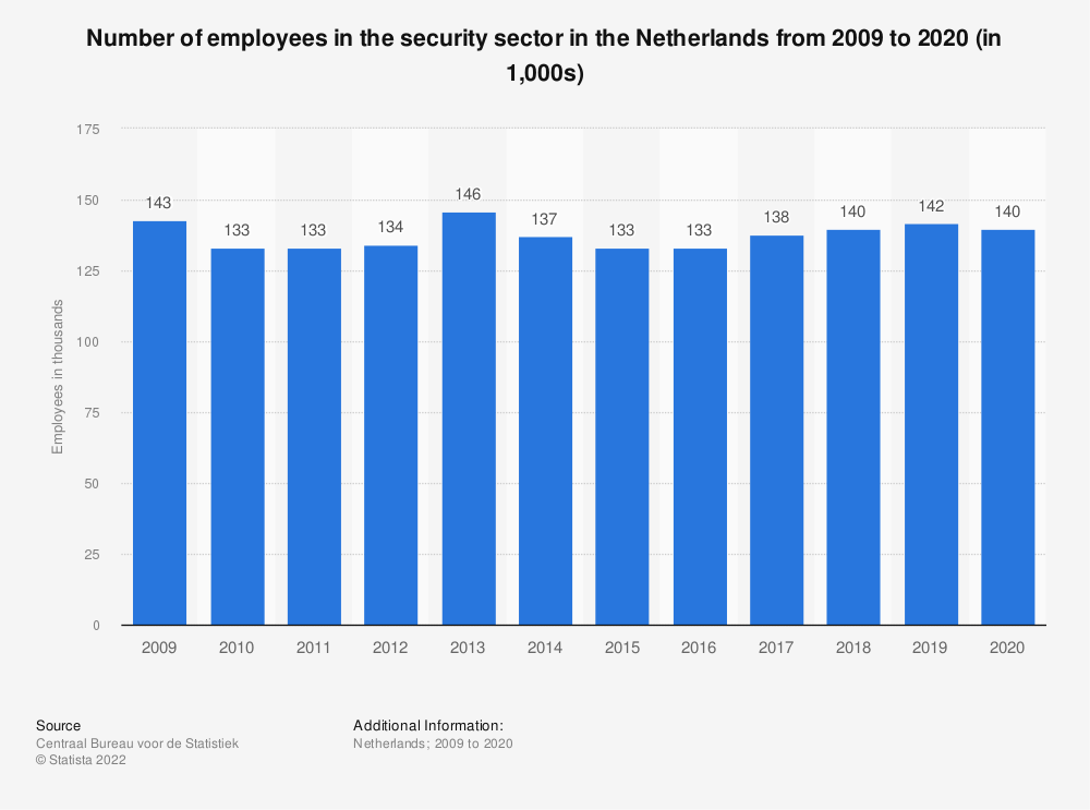 Statistic: Number of employees in the security sector in the Netherlands from 2009 to 2019 (in 1,000s) | Statista