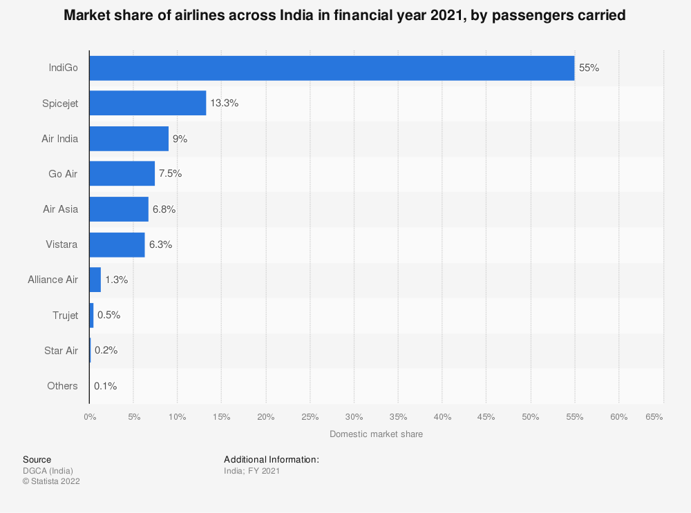 Statistic: Market share of airlines across India in financial year 2019, by passengers carried | Statista