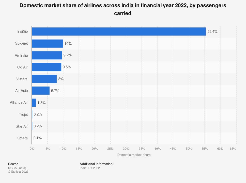 India - domestic airline traffic share 2018 | Statista